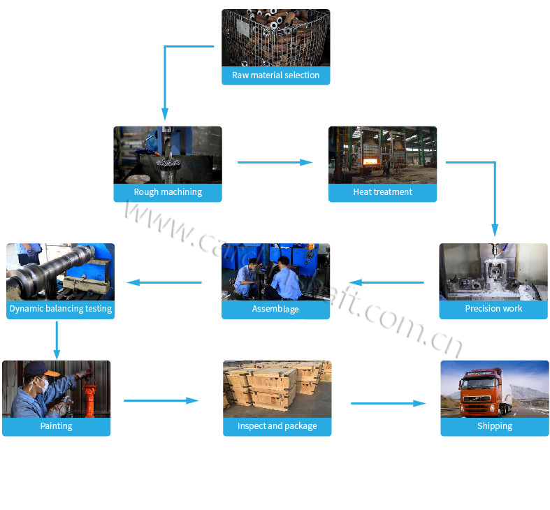 Production Process of Flange Cardan Shaft for Material Handling